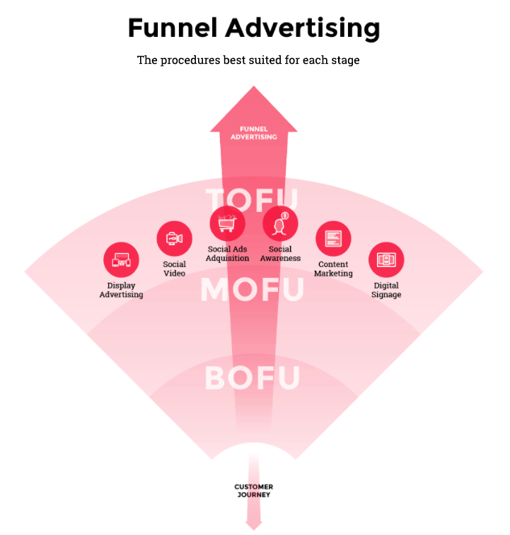 TOFU (Top of the Funnel) within the conversion funnel · Cyberclick