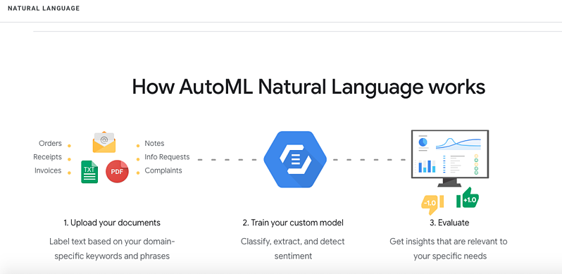 The Top 25 Tools for the Best Competitor Analysis:Natural Language