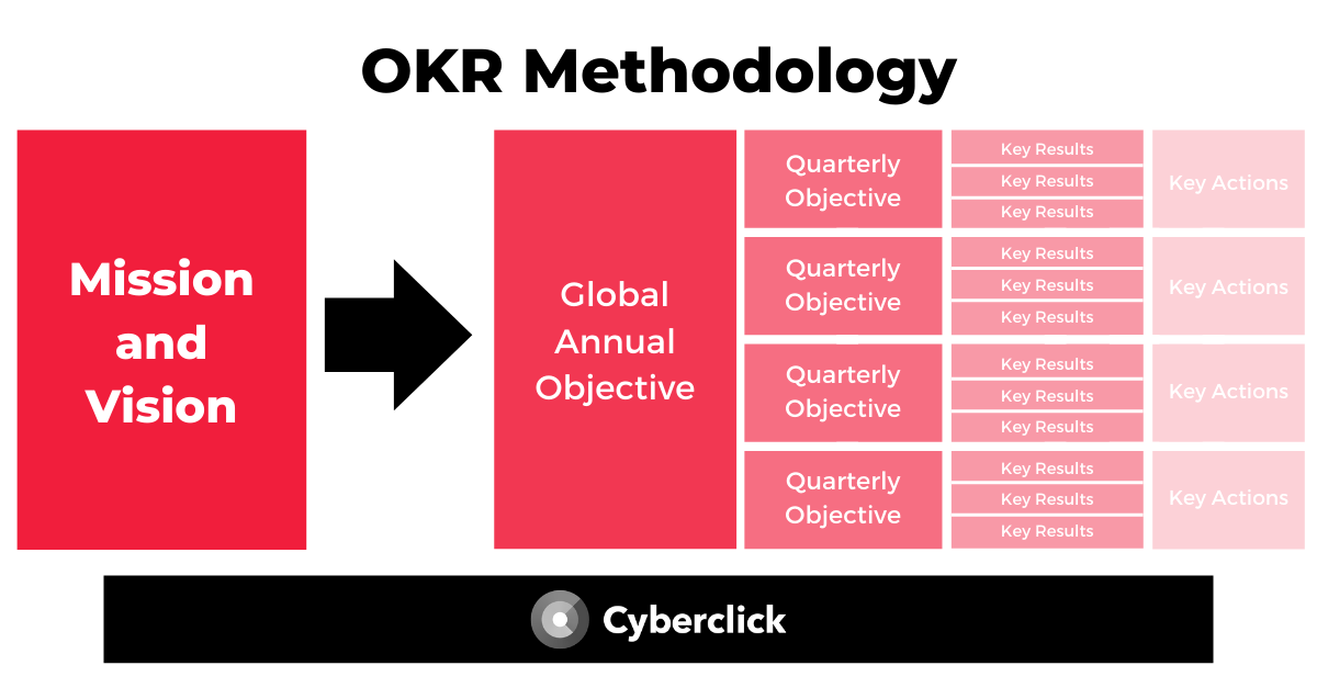 What Is OKR Methodology and How to Apply It