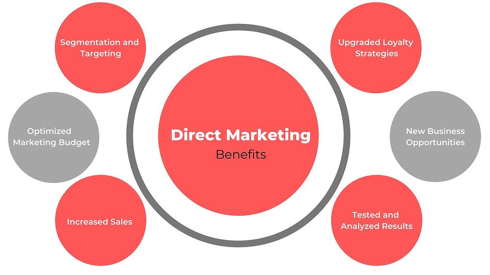 What is Direct Marketing? Benefits, Steps and Examples