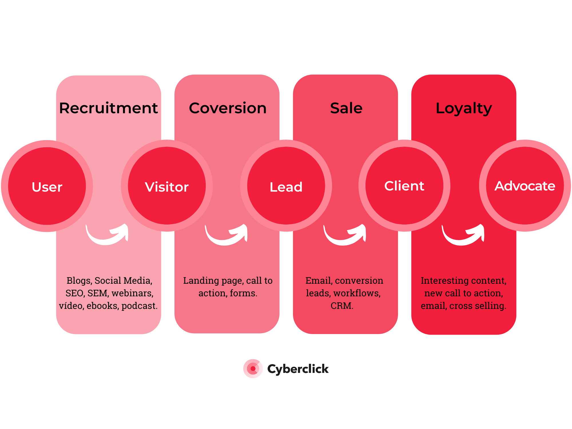 What content should you offer for each phase of the funnel?