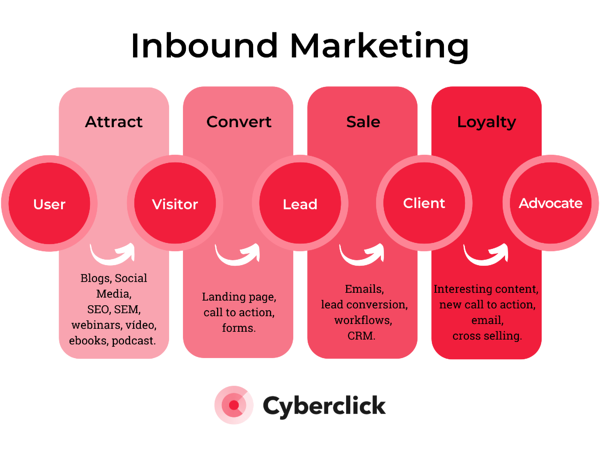 Inbound Marketing Content For Every Stage of The Sales Funnel