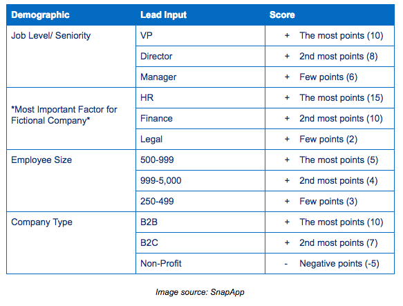 5 Examples of Lead Scoring Models