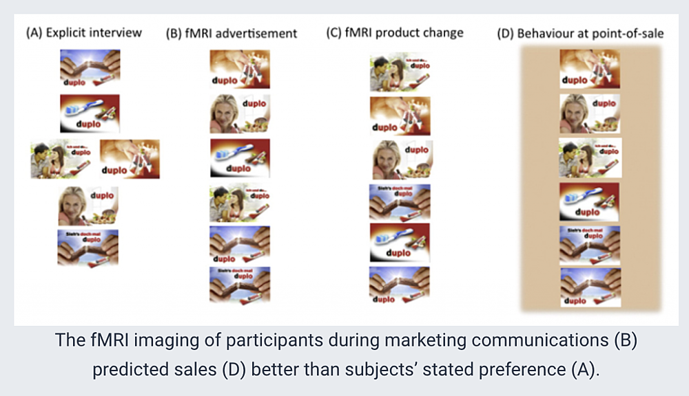9 Neuromarketing Examples and Studies