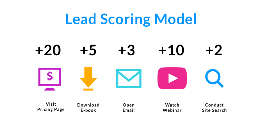 5 Examples of Lead Scoring